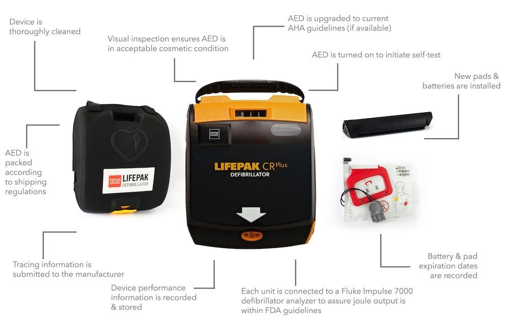 AED recertification process